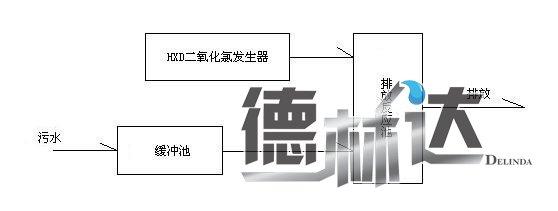二氧化氯发生器安装流程